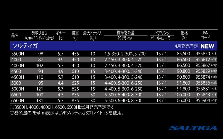 Daiwa Saltiga 2015.04 DEBUT