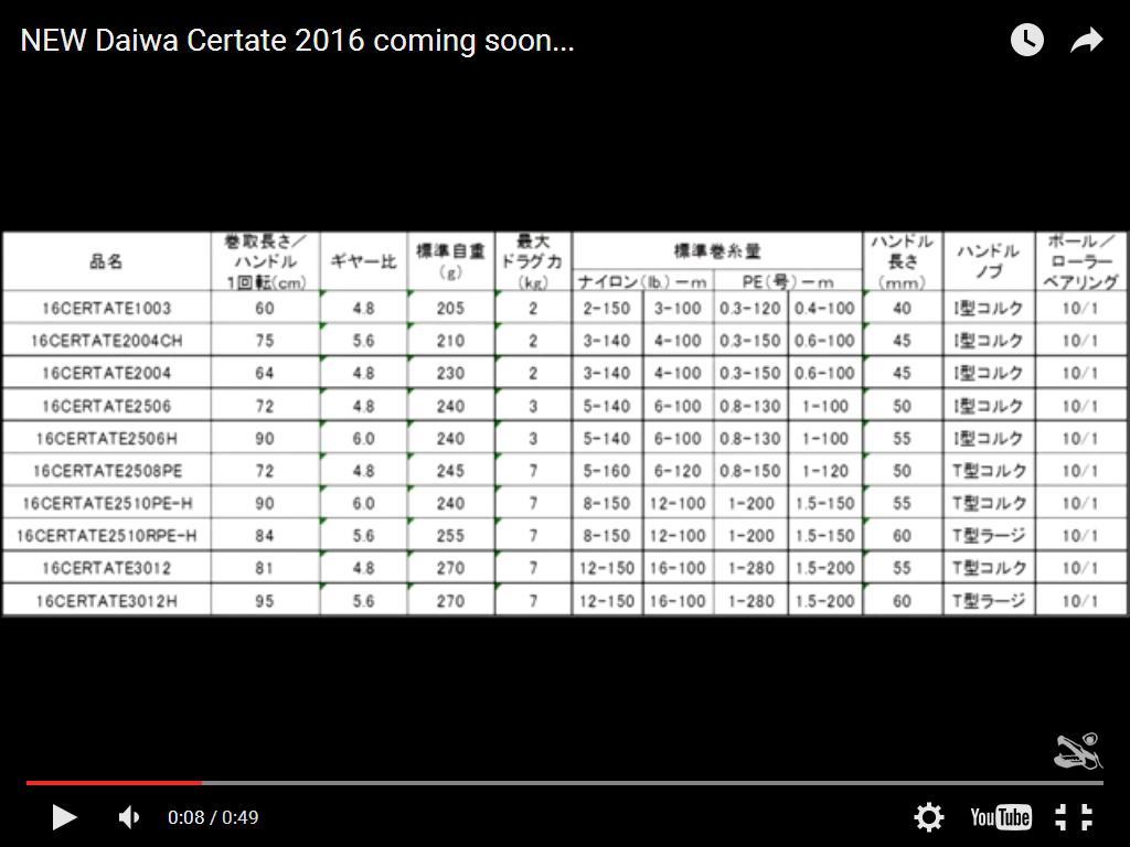 หนักกว่าเดิมนิสหน่อย DAIWA 2016 NEW CERTATE