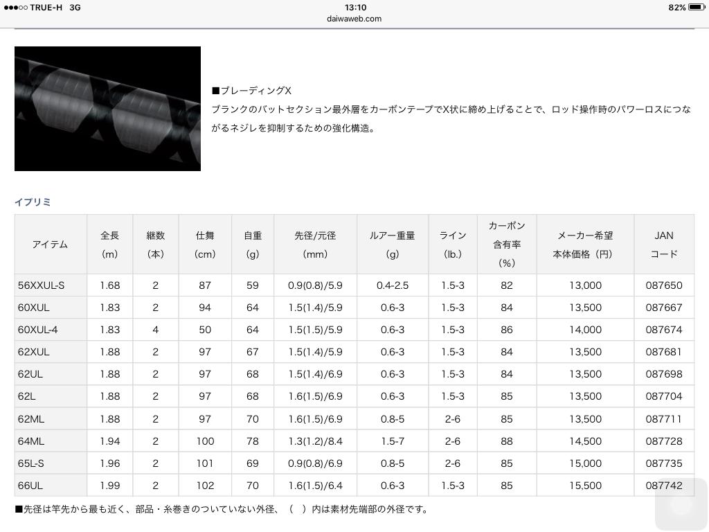 สาวก ul daiwa2016(ต่อ) iprimi