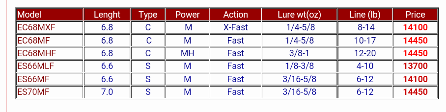 สอบถามผู้นู้หน่อยครับ ระหัส power ของคันเบ็ด ระหว่าง mกับml ต่างกันยังไงครับ